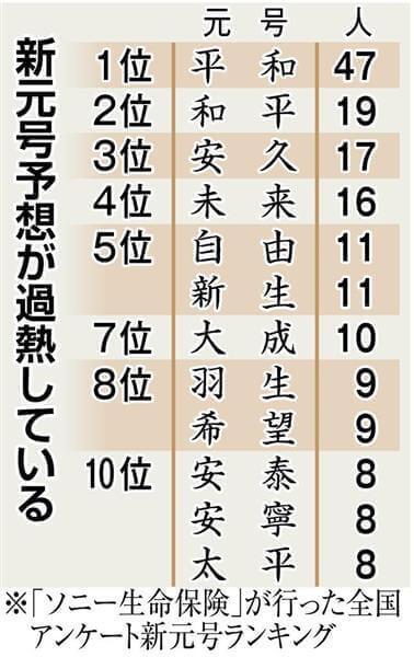 【新元号予想ランキング発表】結果は令和!候補の漢字は的中 ...